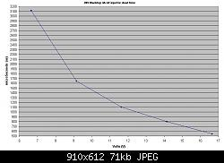Click image for larger version.  Name:injector deadtime vs voltage.JPG Views:54 Size:71.4 KB ID:14209